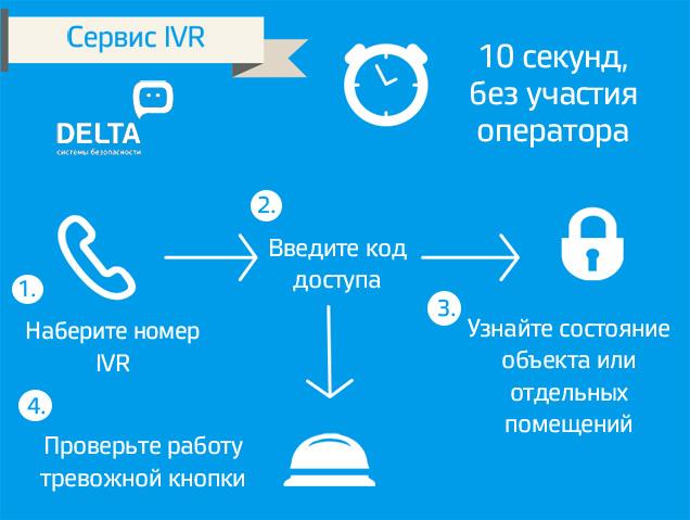 Схема работы IVR
